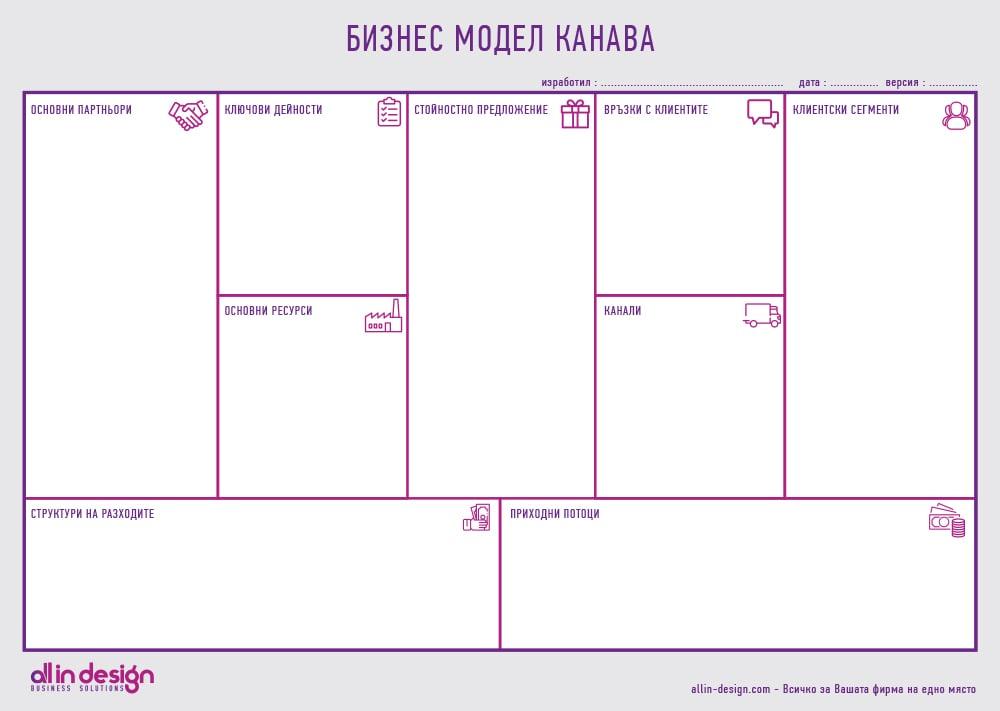 Пример за Бизнес модел Канава – Business Model Canvas